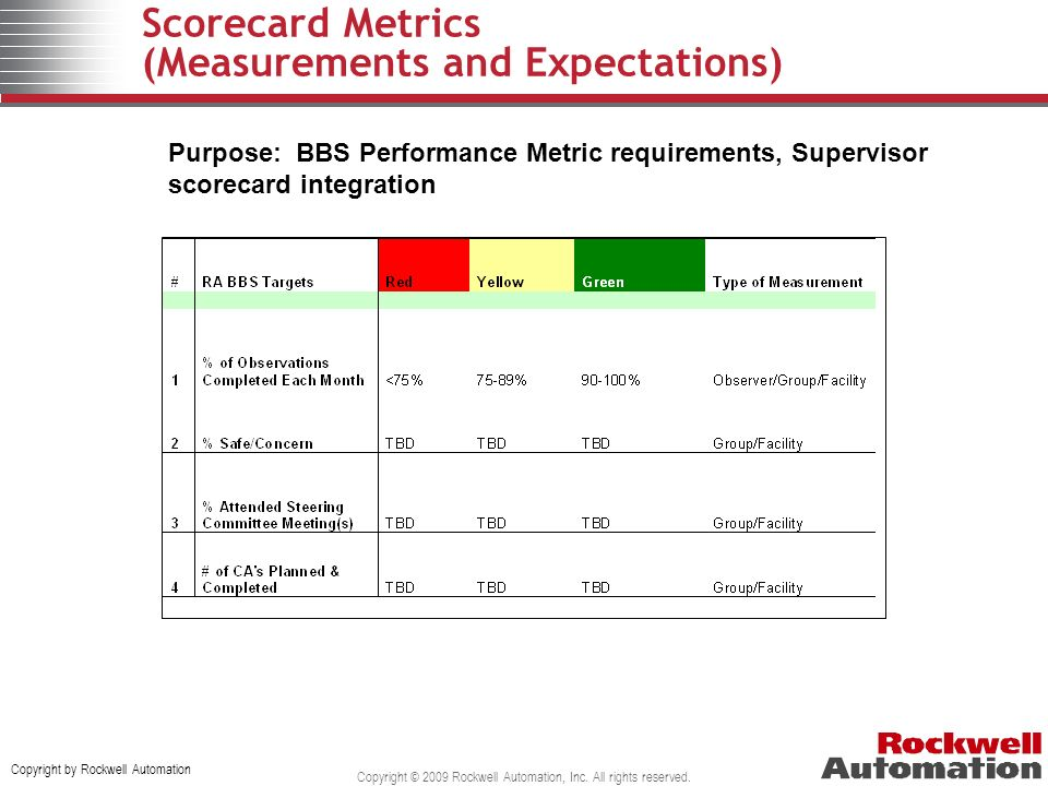 Scorecard Metrics (Measurements and Expectations)