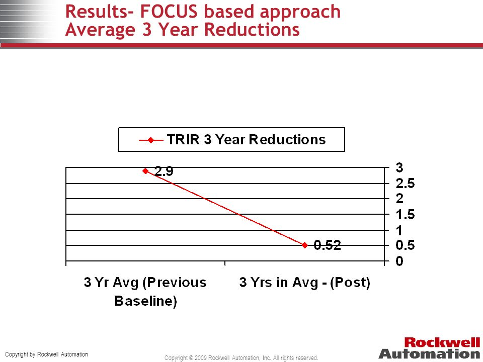 Results- FOCUS based approach Average 3 Year Reductions