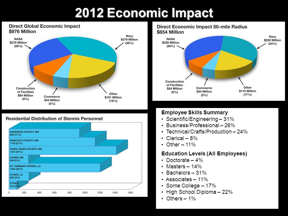 2012 Economic Impact Employee Skills Summary