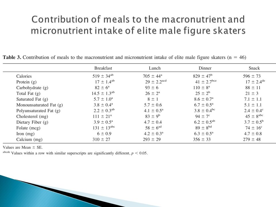 Contribution of meals to the macronutrient and micronutrient intake of elite male figure skaters