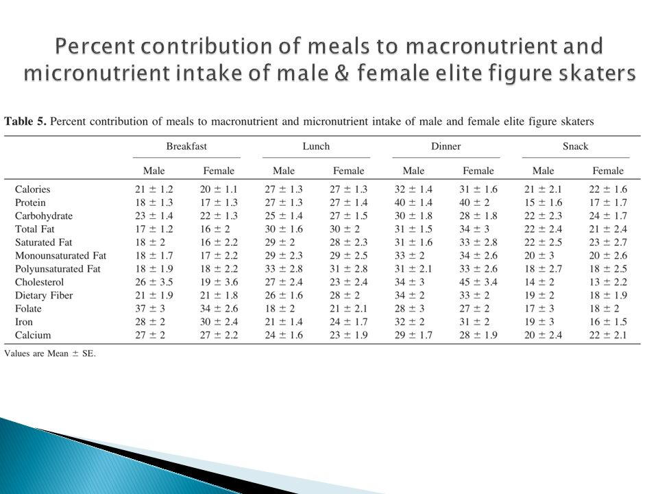 Percent contribution of meals to macronutrient and micronutrient intake of male & female elite figure skaters
