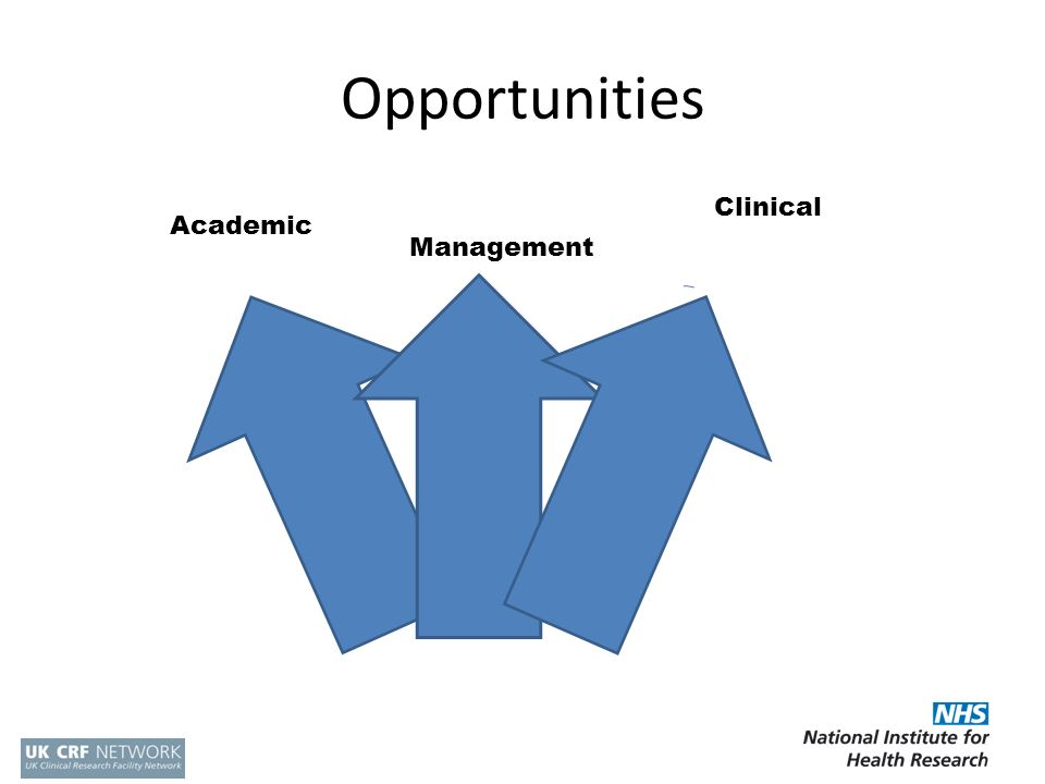 Opportunities Clinical Academic Management