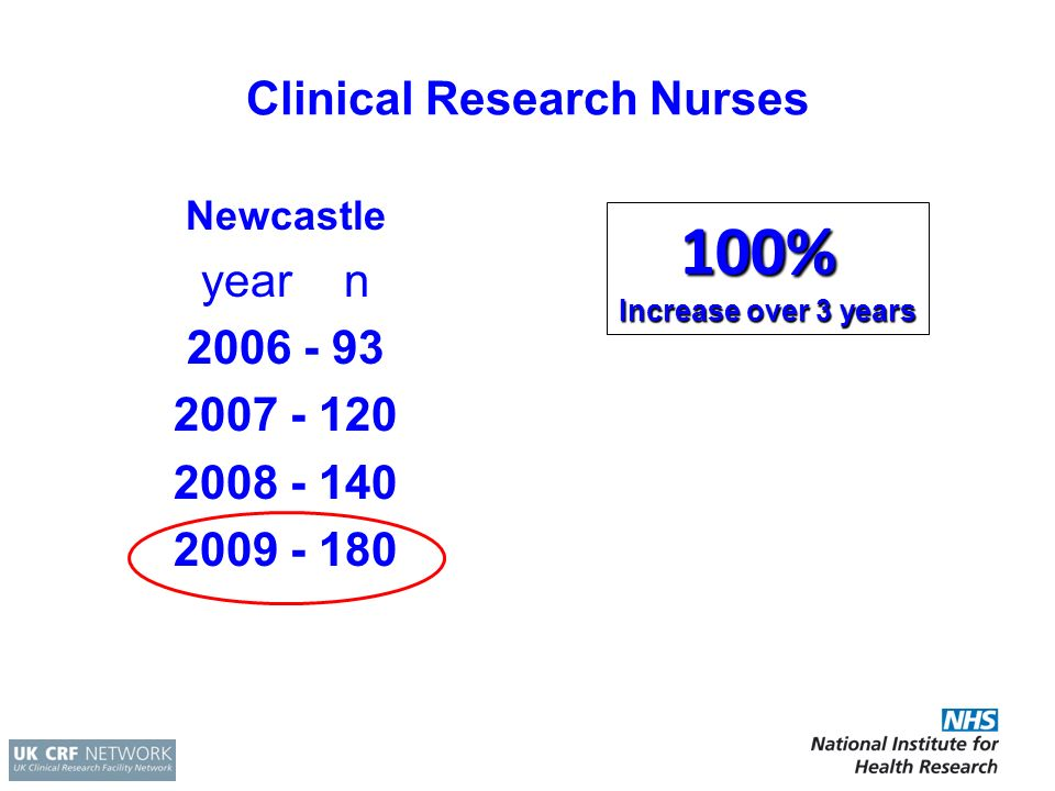 Clinical Research Nurses