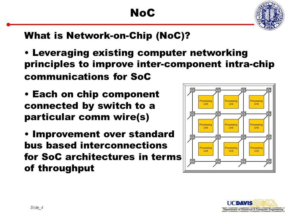 NoC What is Network-on-Chip (NoC)