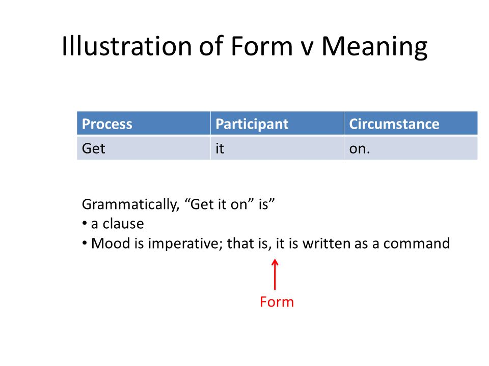 Illustration of Form v Meaning