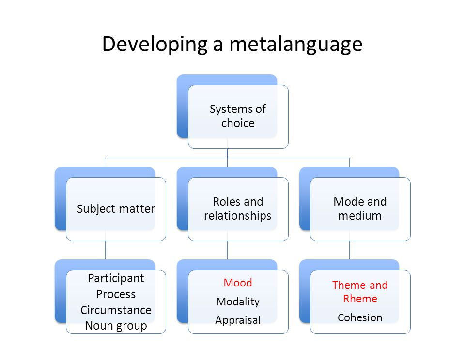 Developing a metalanguage