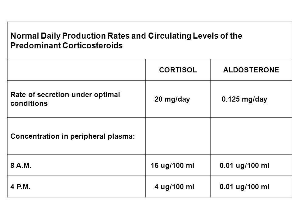 Normal Daily Production Rates and Circulating Levels of the Predominant Corticosteroids