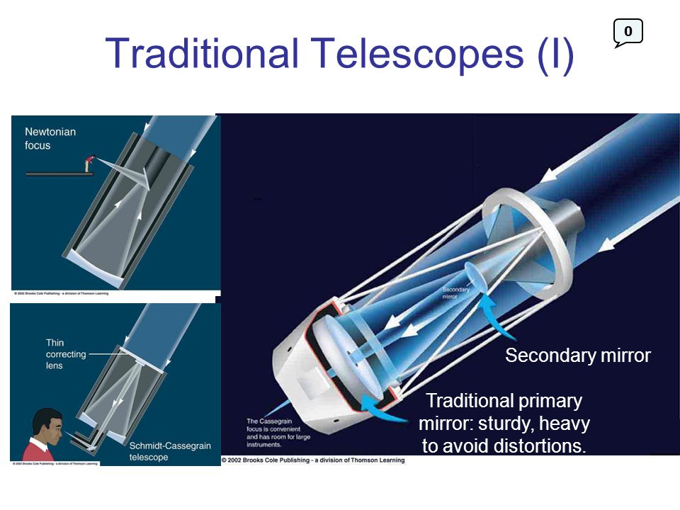 Traditional Telescopes (I)