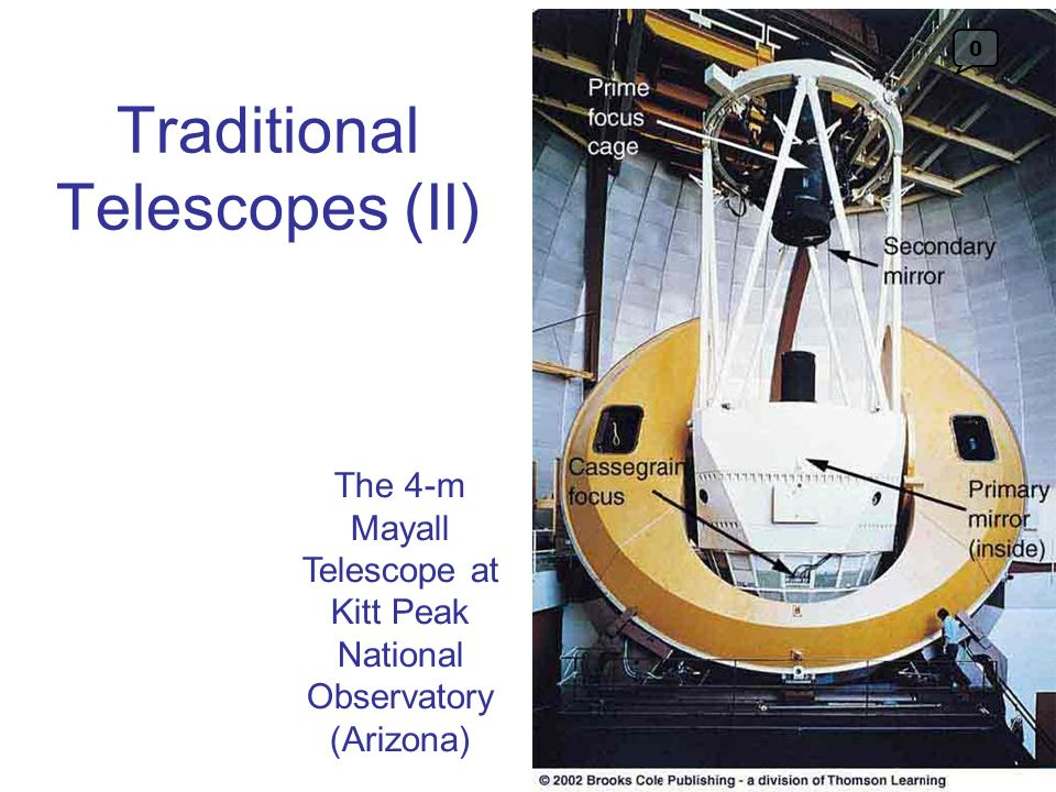 Traditional Telescopes (II)