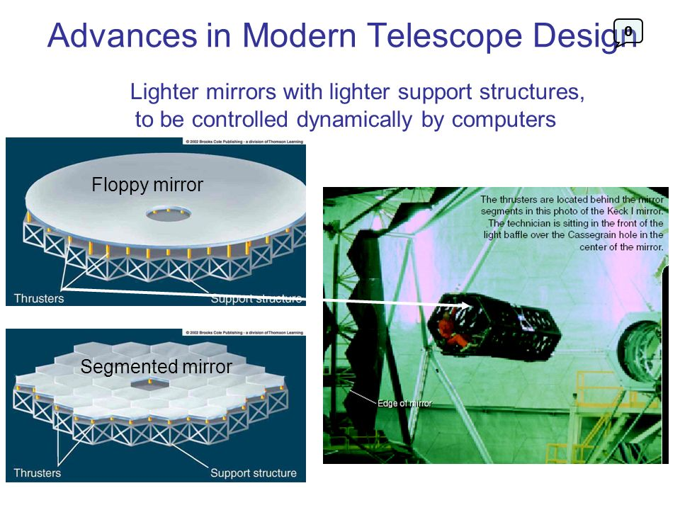 Advances in Modern Telescope Design