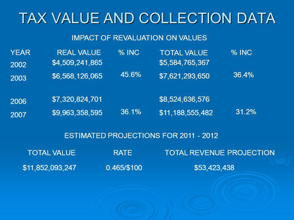 TAX VALUE AND COLLECTION DATA