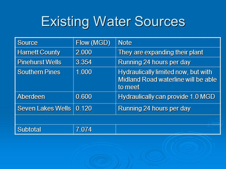 Existing Water Sources