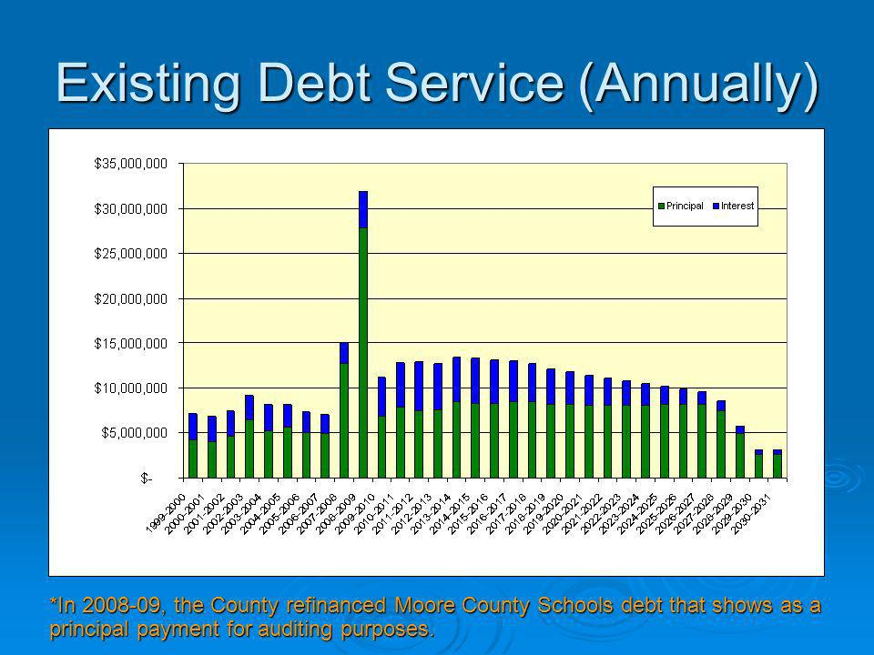 Existing Debt Service (Annually)