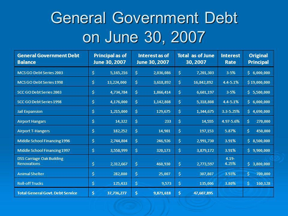 General Government Debt on June 30, 2007