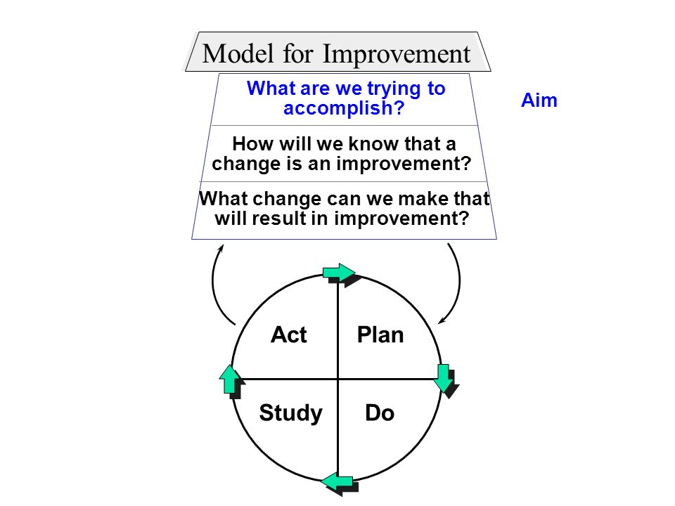 Model for Improvement Act Plan Study Do What are we trying to Aim