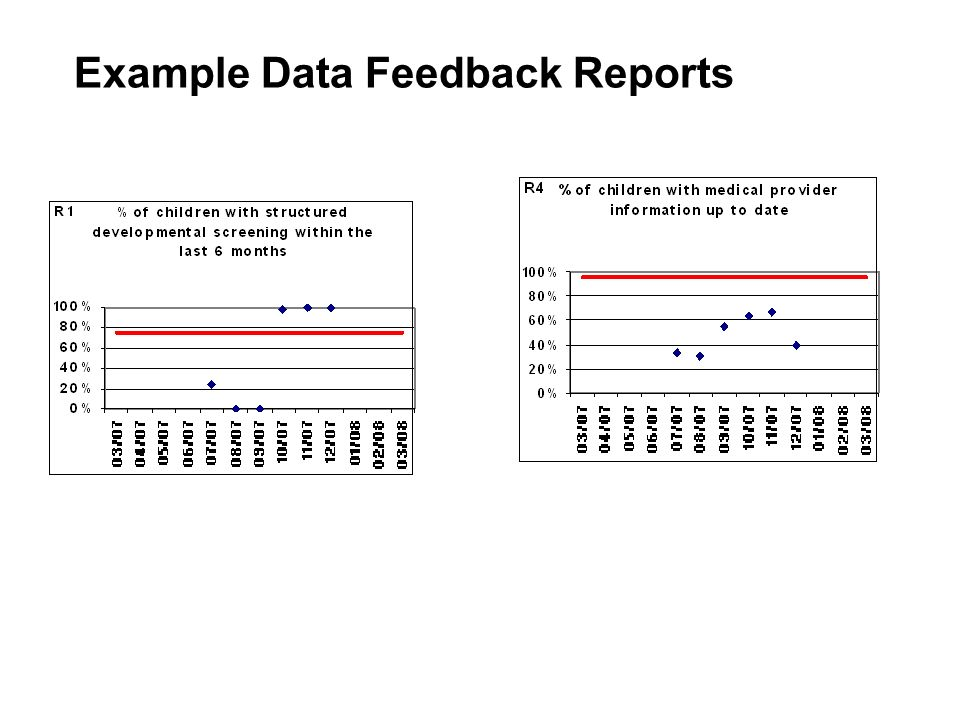 Example Data Feedback Reports
