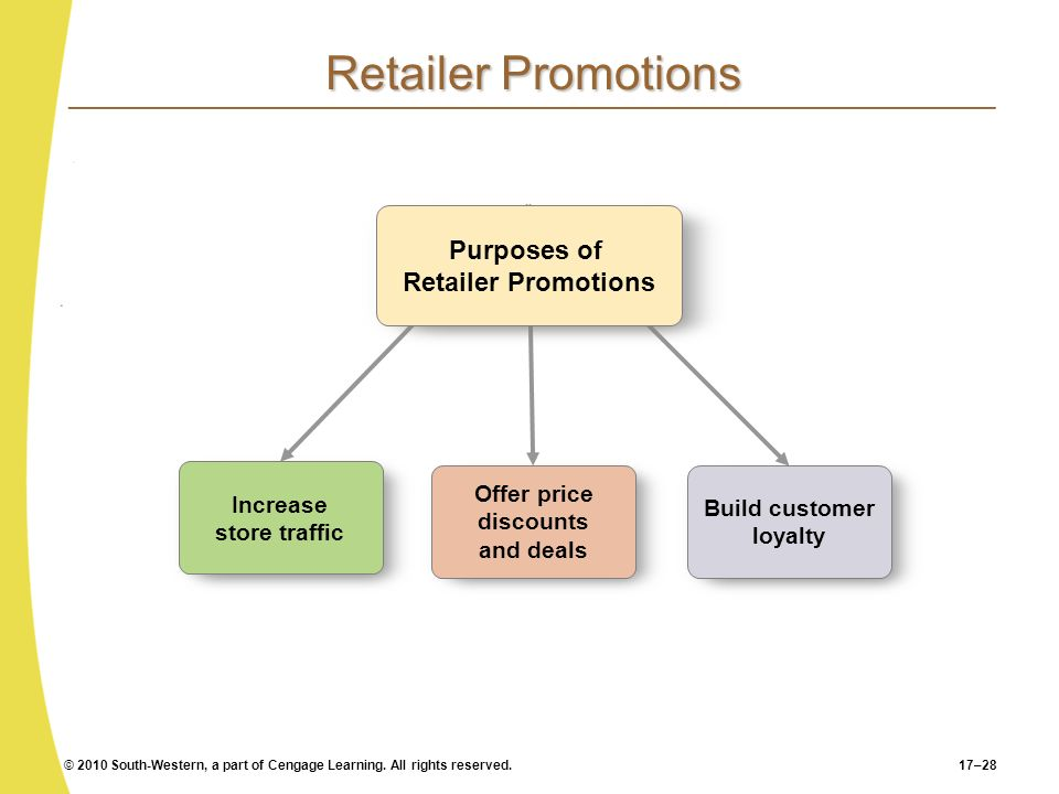 Retailer Promotions Purposes of Retailer Promotions