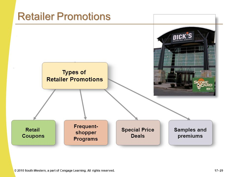 Frequent- shopper Programs Types of Retailer Promotions