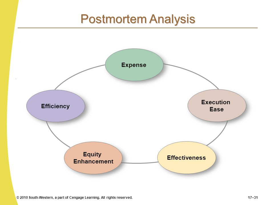 Postmortem Analysis Expense Execution Ease Efficiency