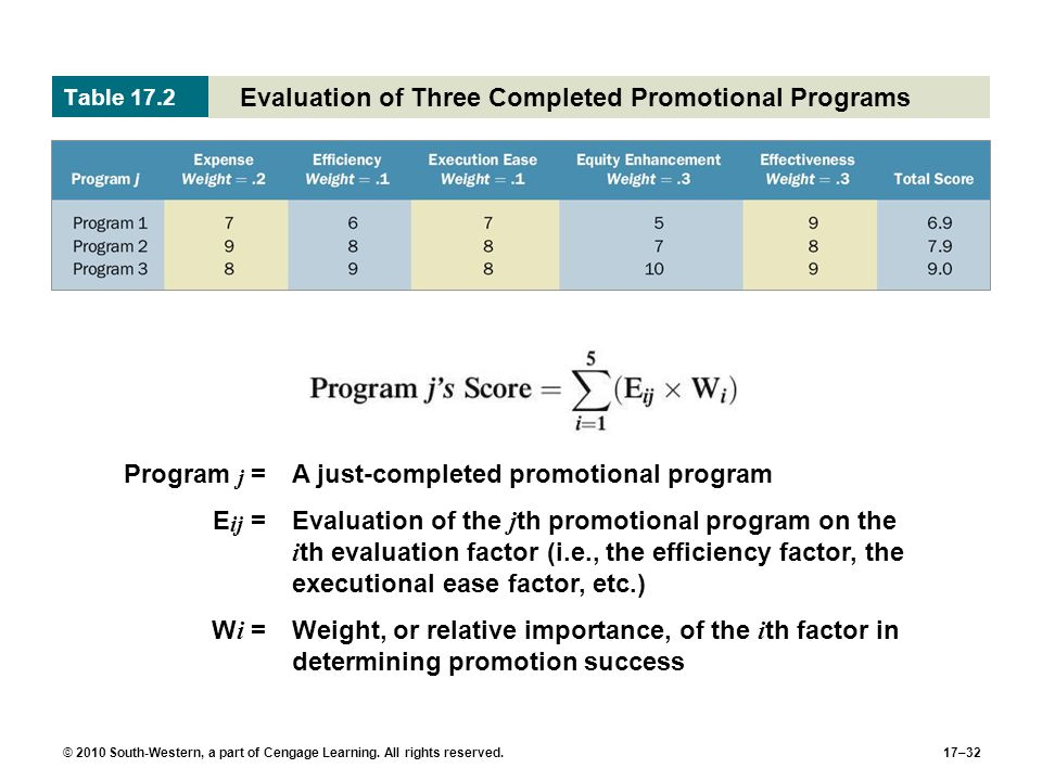Evaluation of Three Completed Promotional Programs