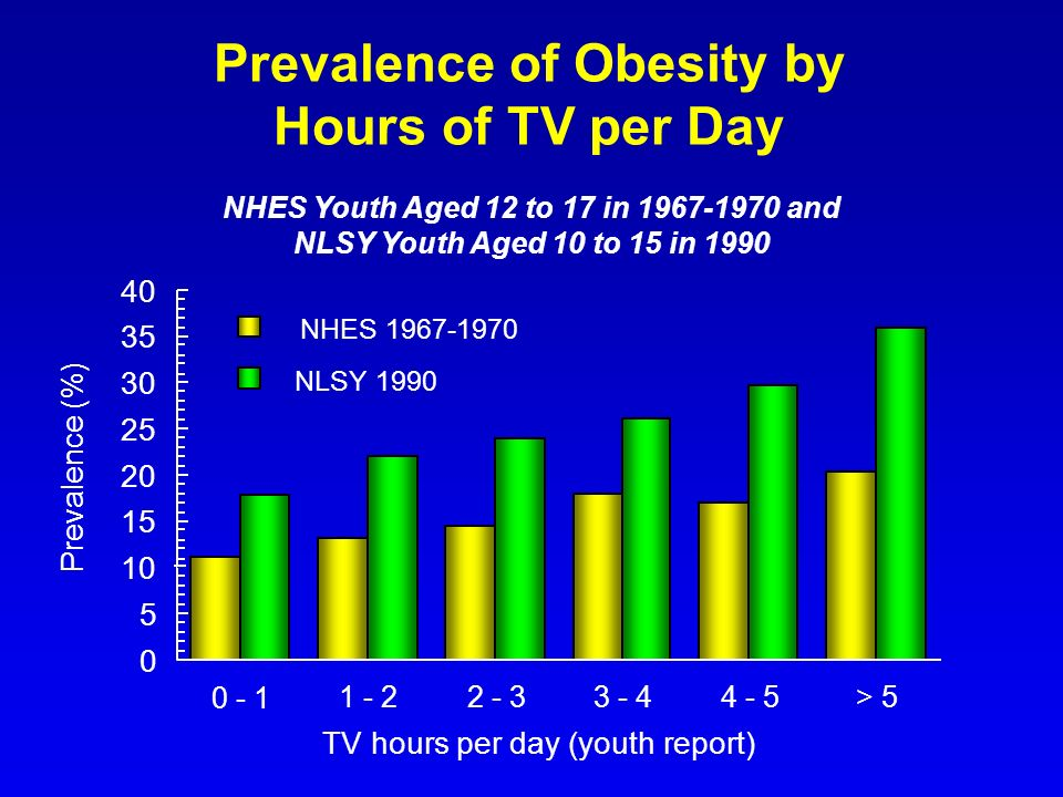 Prevalence of Obesity by Hours of TV per Day
