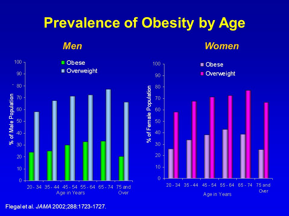 Prevalence of Obesity by Age