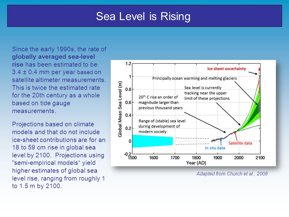 Sea Level is Rising
