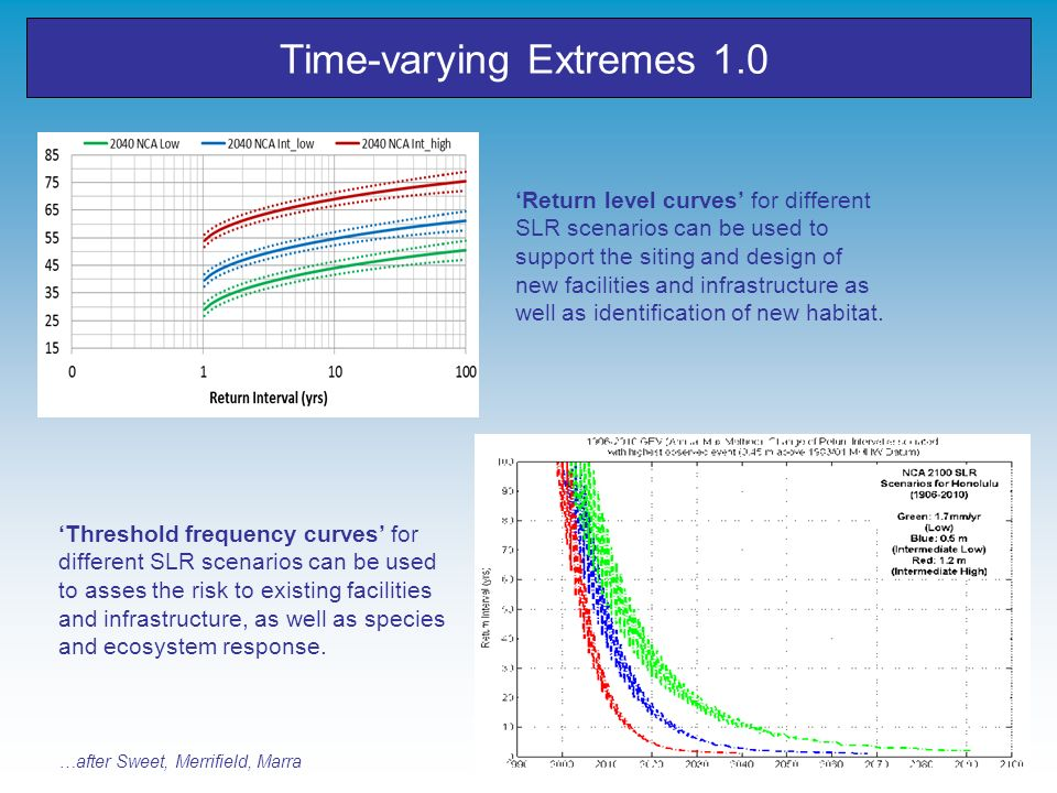 Time-varying Extremes 1.0