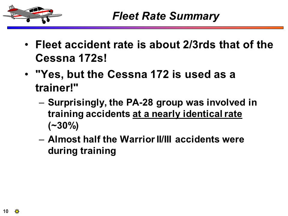 Fleet accident rate is about 2/3rds that of the Cessna 172s!