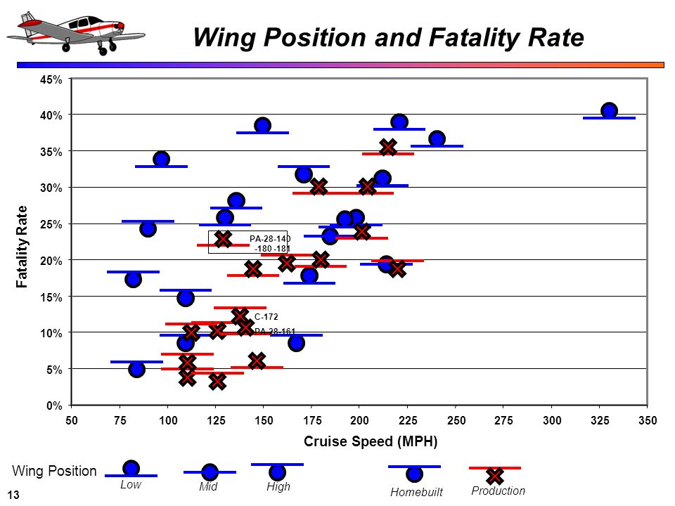 Wing Position and Fatality Rate
