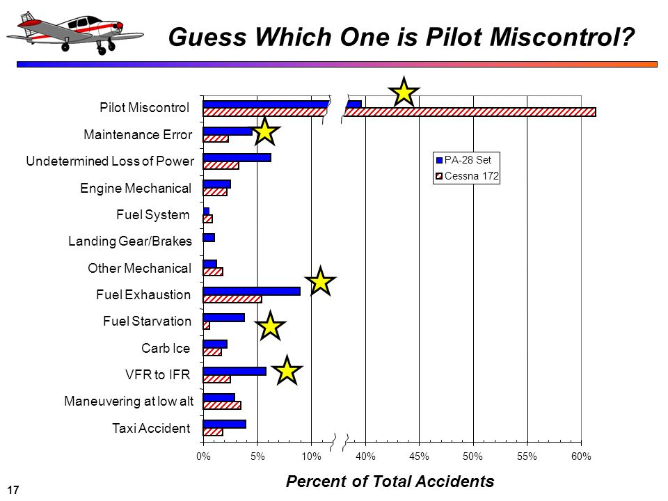 Guess Which One is Pilot Miscontrol