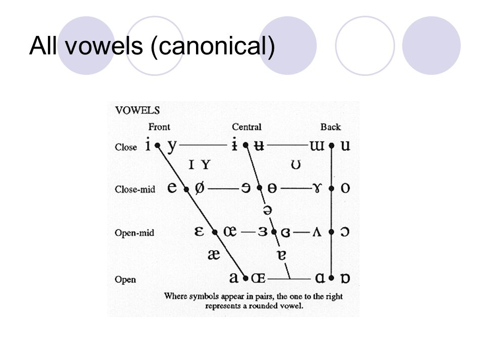 All vowels (canonical)