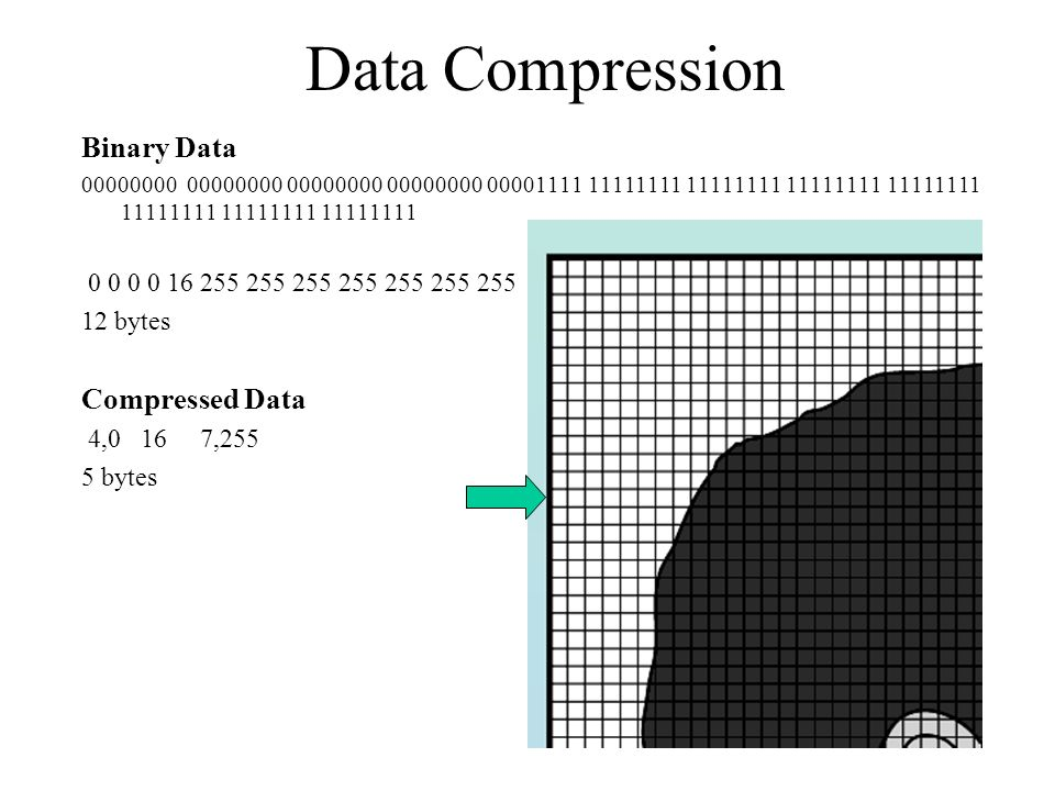Data Compression Binary Data Compressed Data
