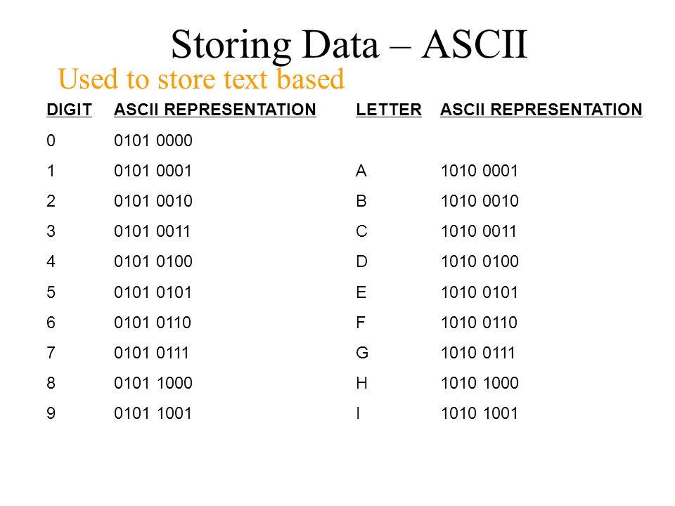 Storing Data – ASCII Used to store text based DIGIT 1 2 3 4 5 6 7 8 9