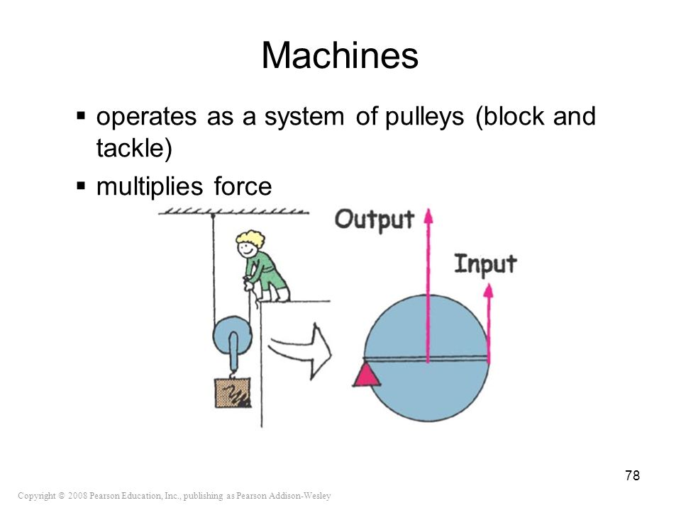 Machines operates as a system of pulleys (block and tackle)