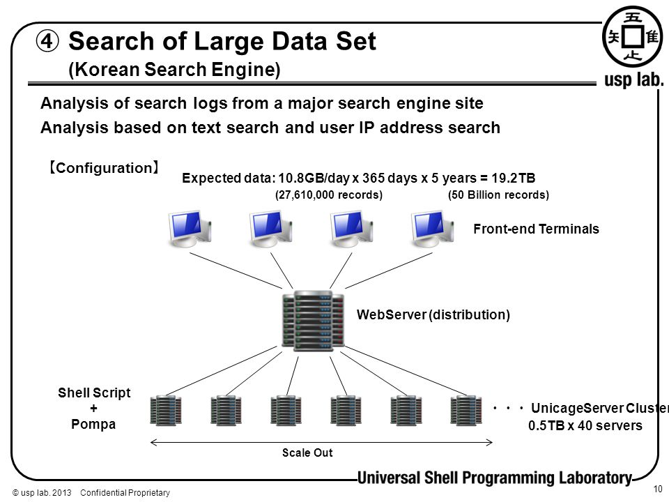④ Search of Large Data Set (Korean Search Engine)