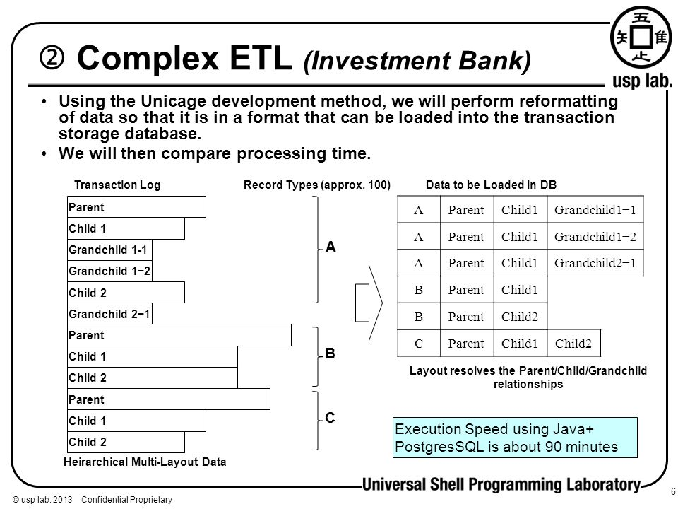  Complex ETL (Investment Bank)