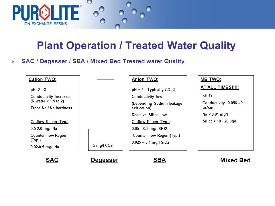 Plant Operation / Treated Water Quality