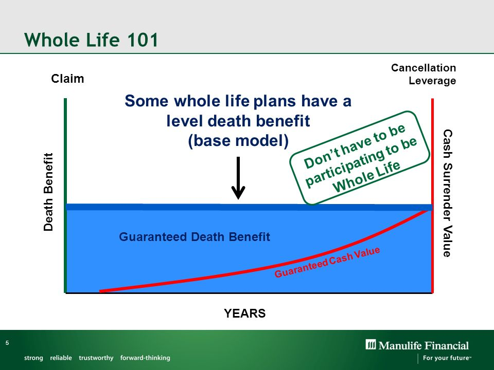 Whole Life 101 Some whole life plans have a level death benefit