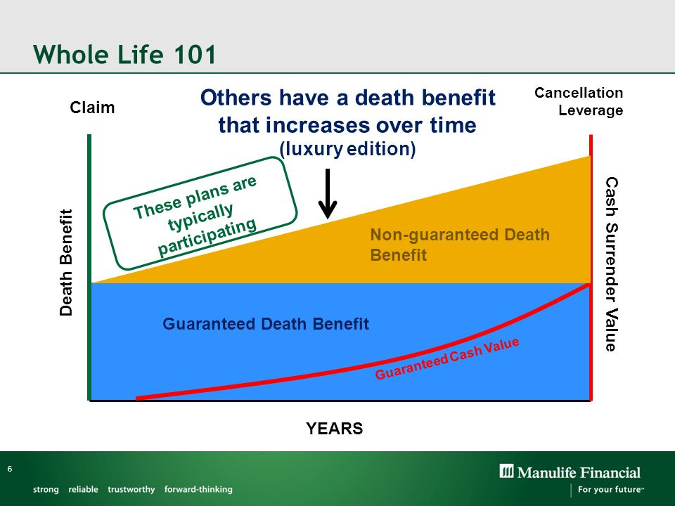 Whole Life 101 Others have a death benefit that increases over time