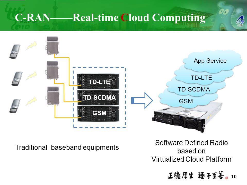 C-RAN——Real-time Cloud Computing
