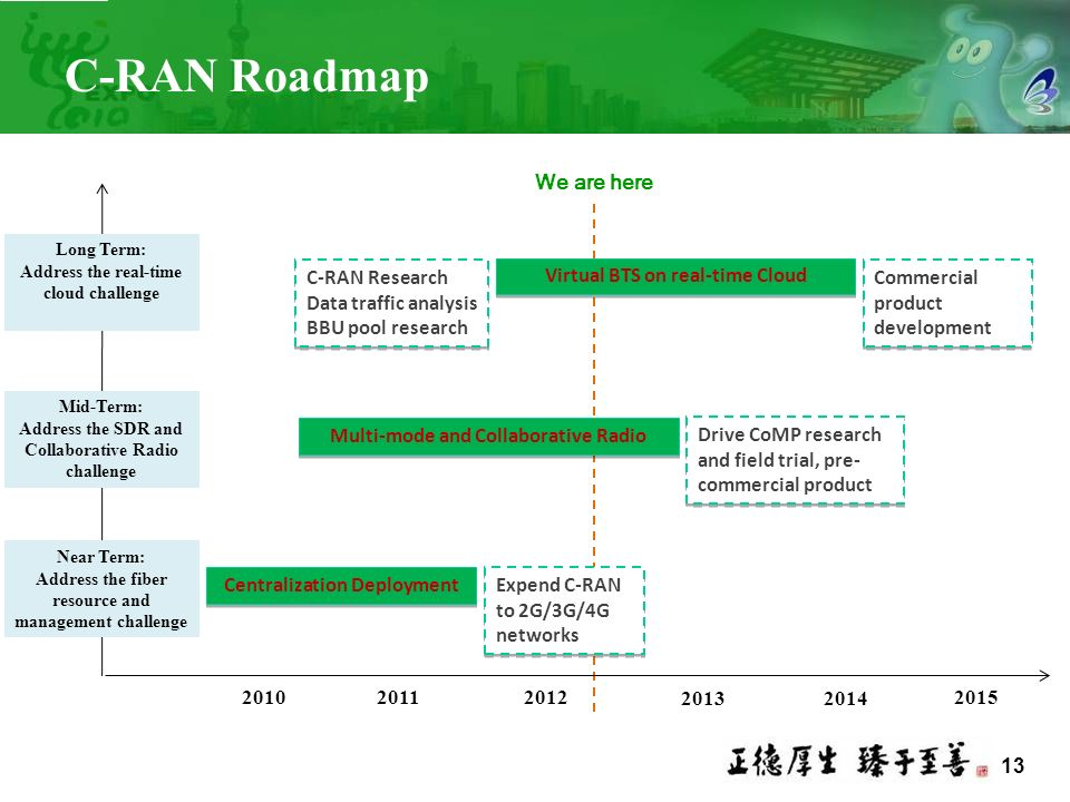 C-RAN Roadmap We are here C-RAN Research Data traffic analysis