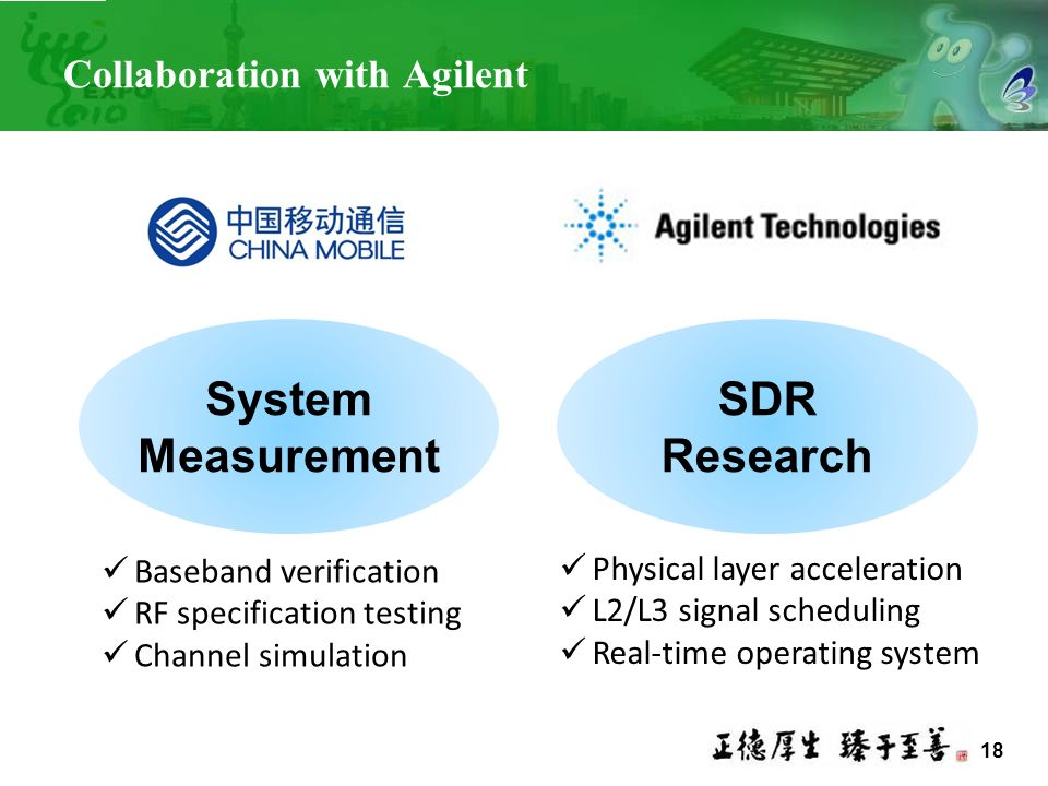 System Measurement SDR Research