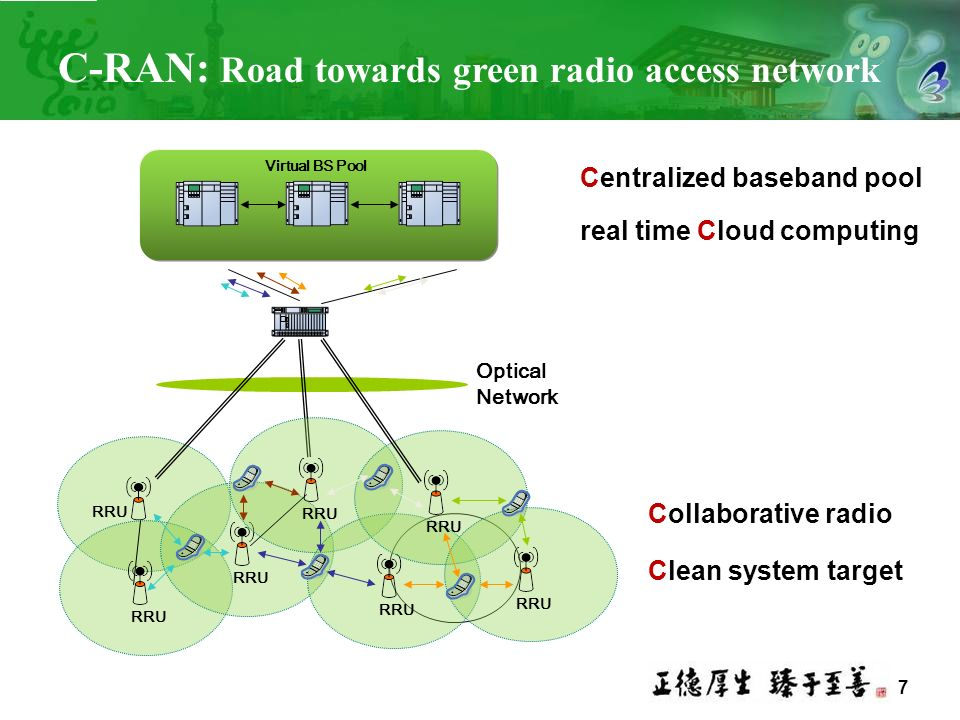C-RAN: Road towards green radio access network