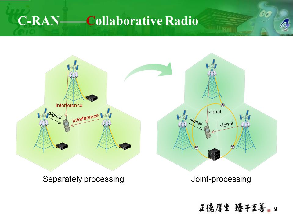 C-RAN——Collaborative Radio