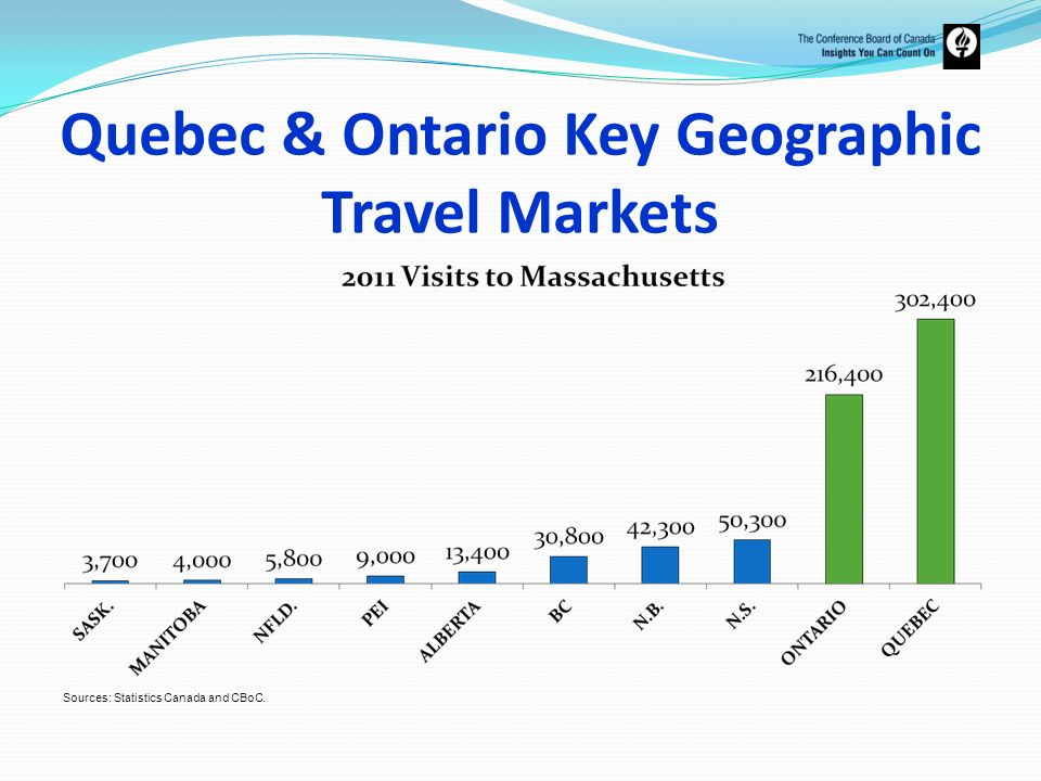 Quebec & Ontario Key Geographic Travel Markets
