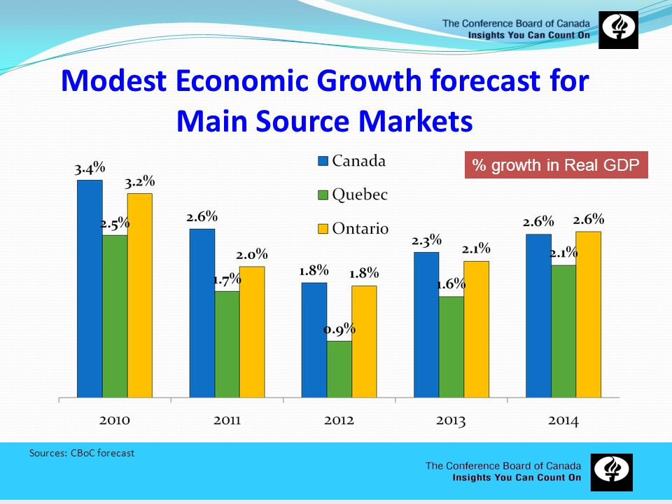 Modest Economic Growth forecast for Main Source Markets