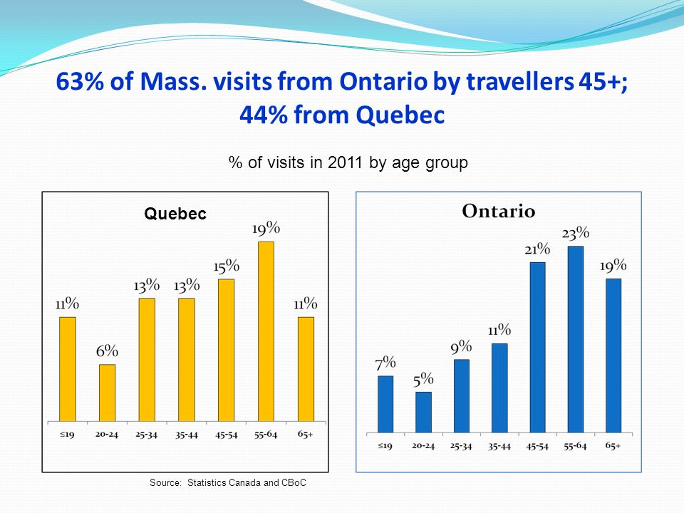 63% of Mass. visits from Ontario by travellers 45+; 44% from Quebec