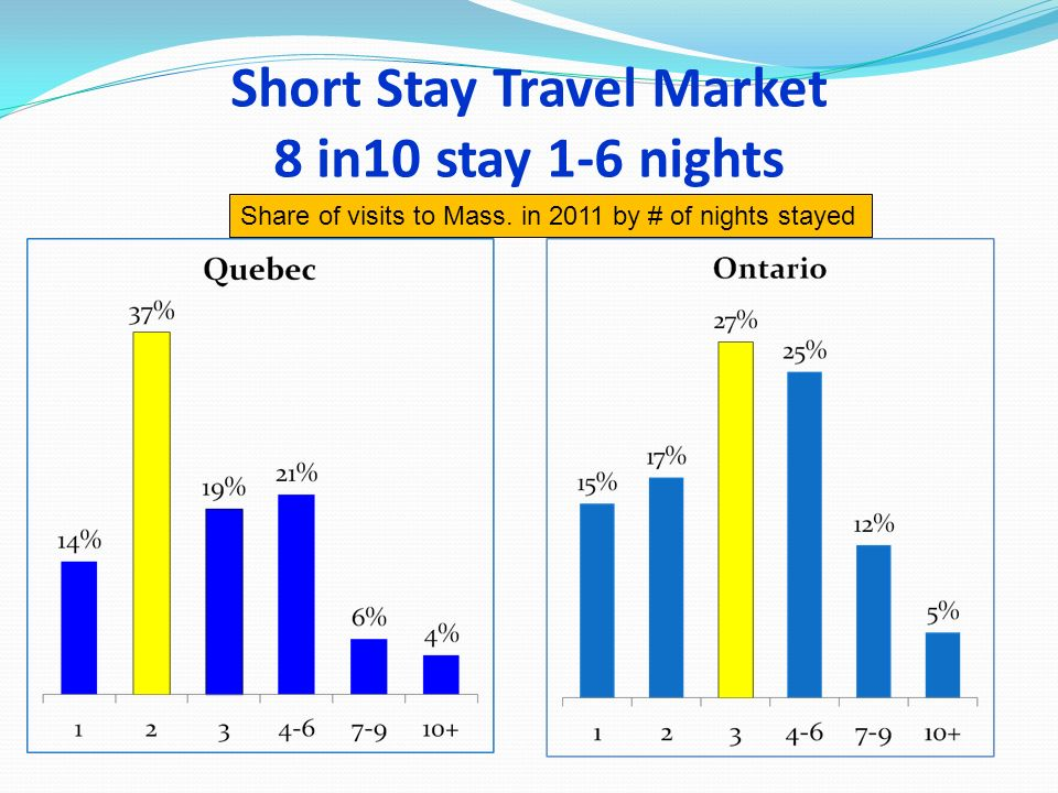 Short Stay Travel Market 8 in10 stay 1-6 nights