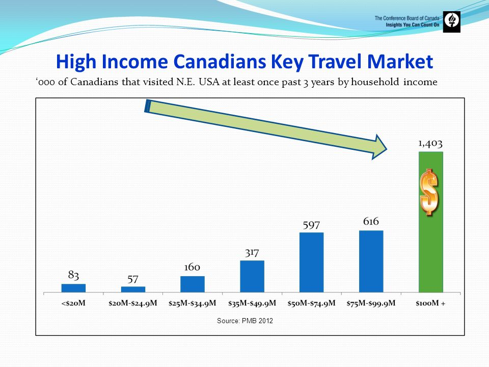 High Income Canadians Key Travel Market